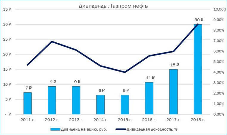 Диаграмма дивидендов Газпром нефть