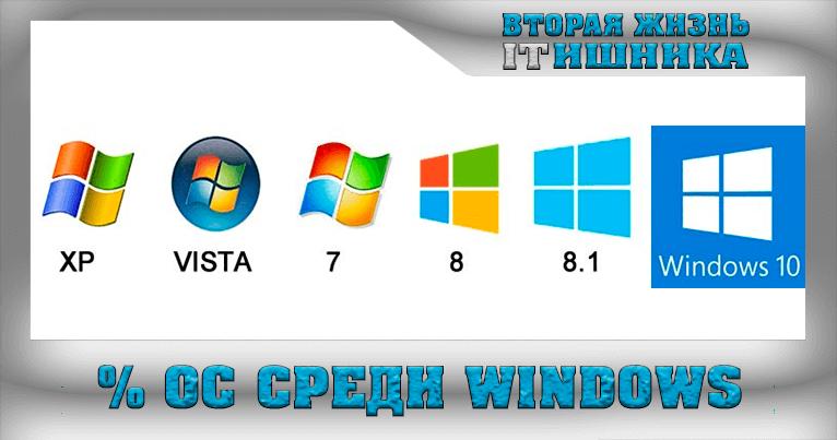 Доля рынка среди операционных системы Windows