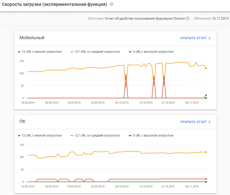 Google Chrome маркирует медленные сайты