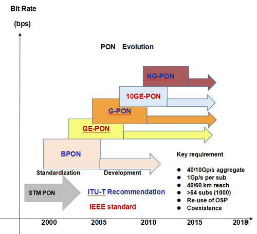Эволюция PON стандартов