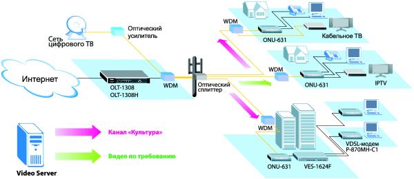 Мультисервисная сеть по стандарту Gepon