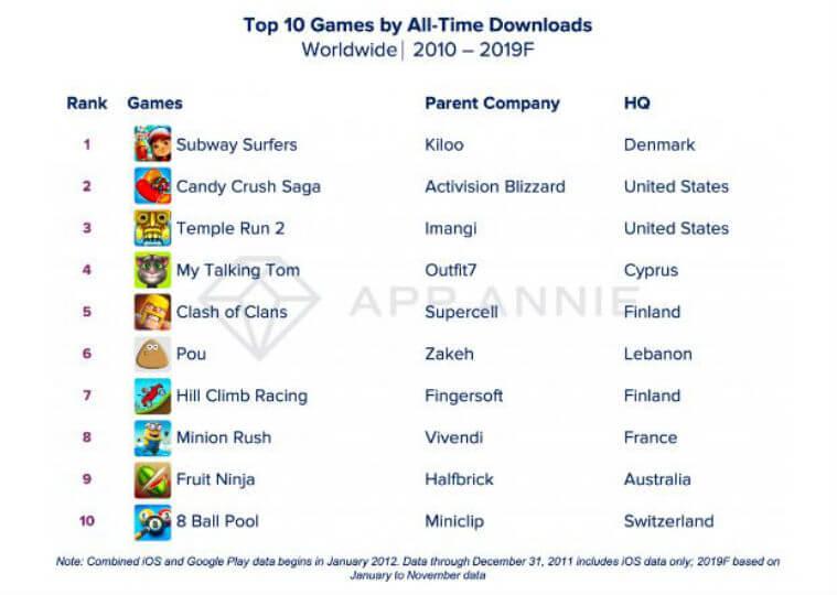 Топ скачиваемых игр за 10 лет