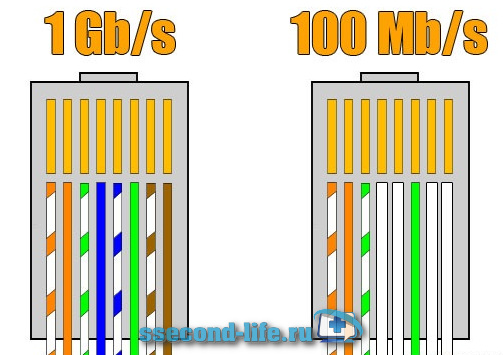 Схема распределение 8 и 4 жил витой пары сетевого кабеля