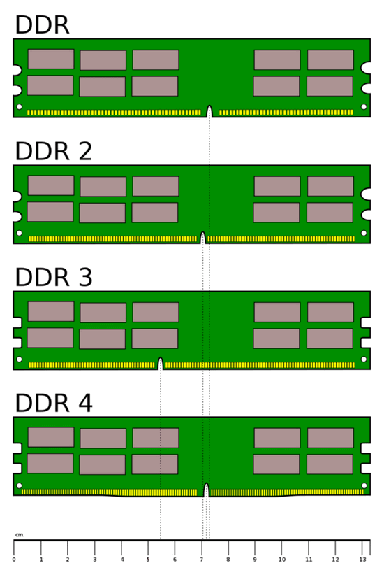 Виды оперативной памяти: DDR, DDR2, DDR3, DDR4