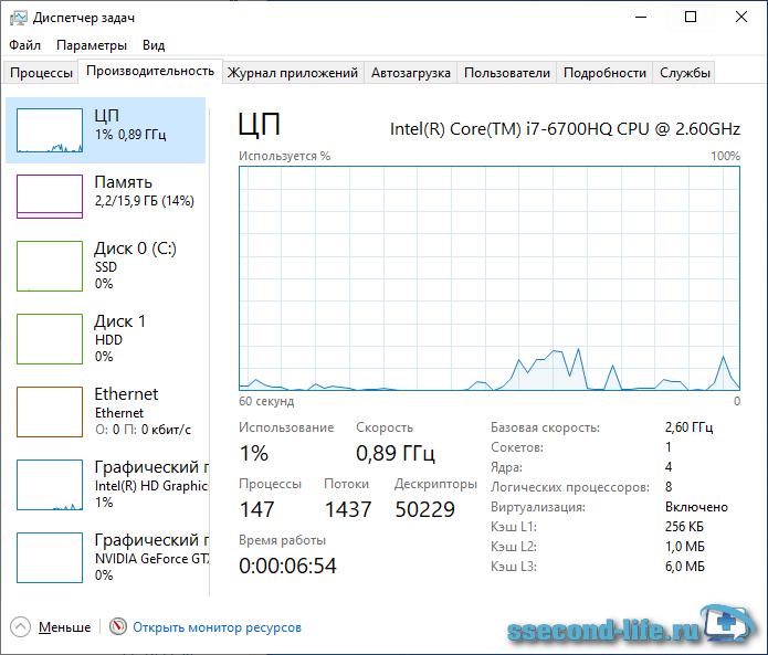 Диспетчер задач Windows - Производительность