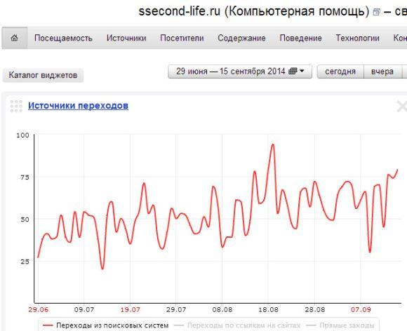 Рост посещаемости на блоге